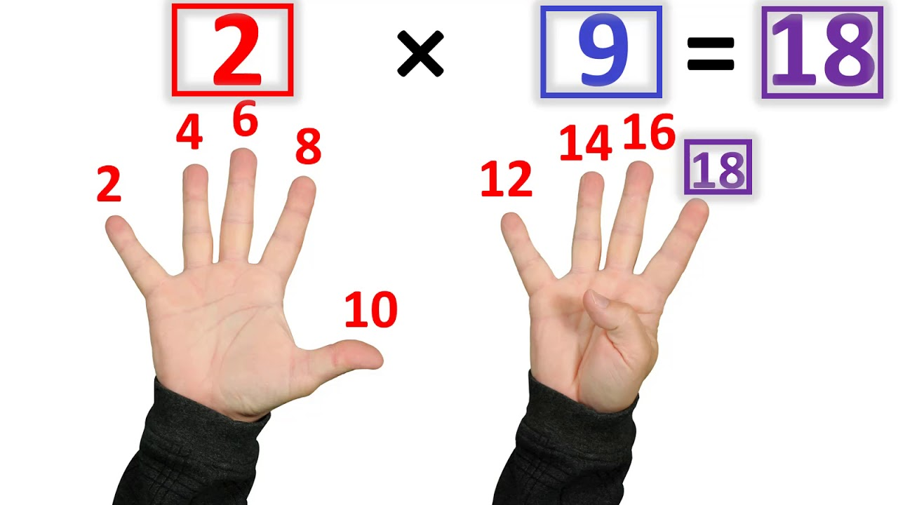 The Fastest Way to Learn Multiplication Facts HD quality image