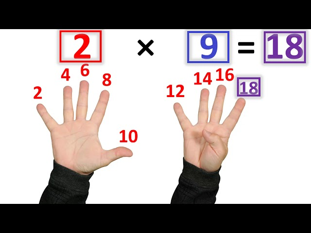 The Fastest Way to Learn Multiplication Facts HQ quality image